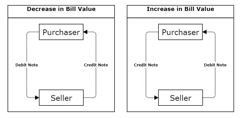 Credit and debit note