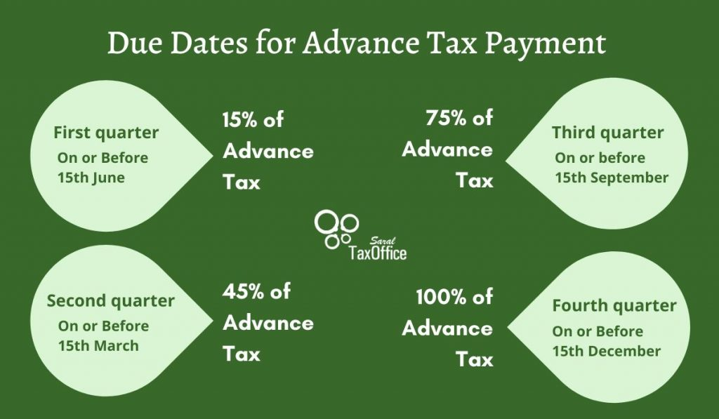 Due Dates for Advance Tax Payment - FY 2019-20