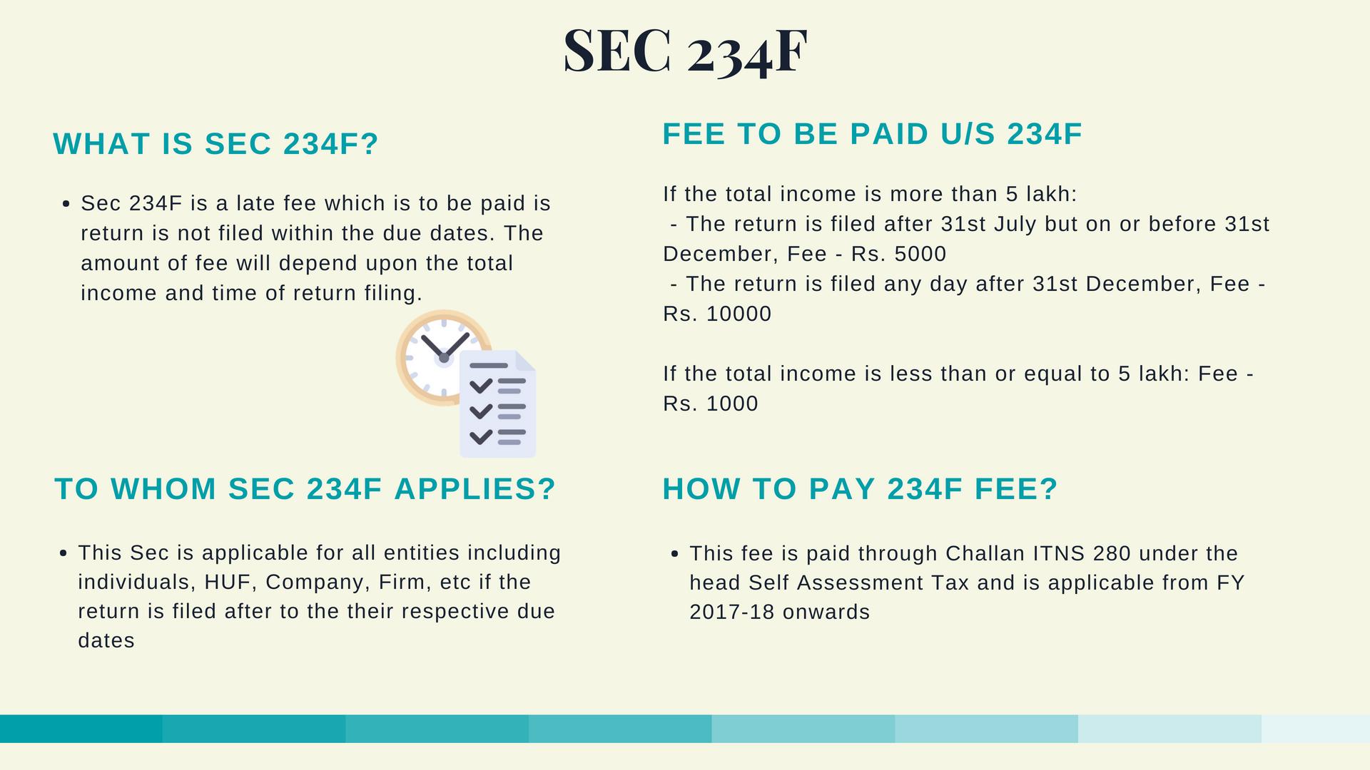 Section 234F summary, 234f, IT 234f