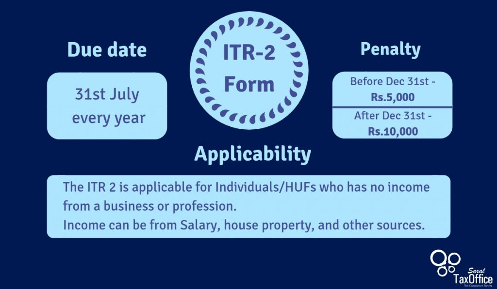ITR 2 due date, penalty, applicability