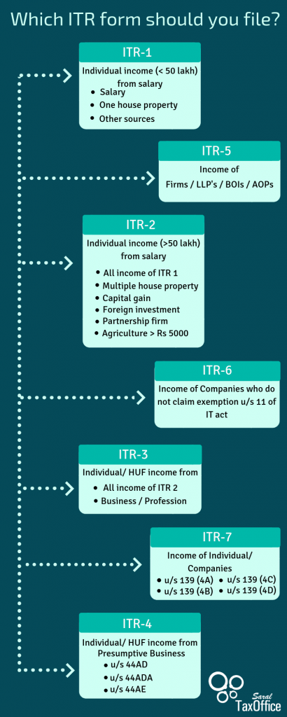 Which ITR form should you file